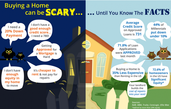 Buying a Home Can be Scary!
