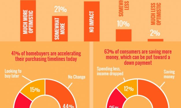 2020 Homebuyer Preferences [INFOGRAPHIC]